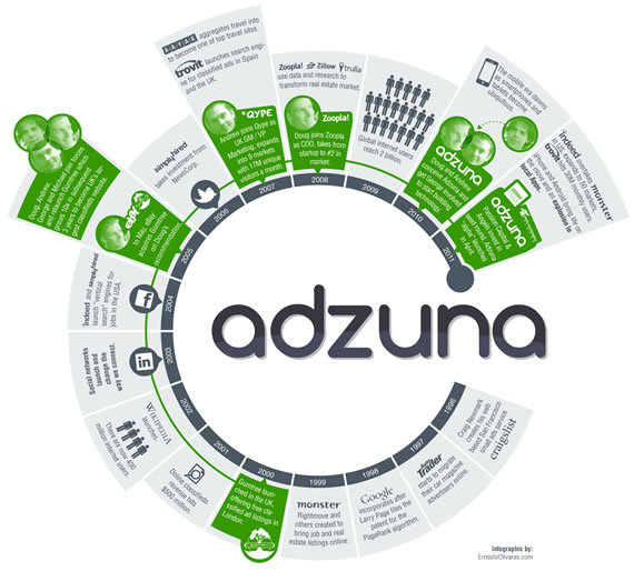 History of the Adzuna team